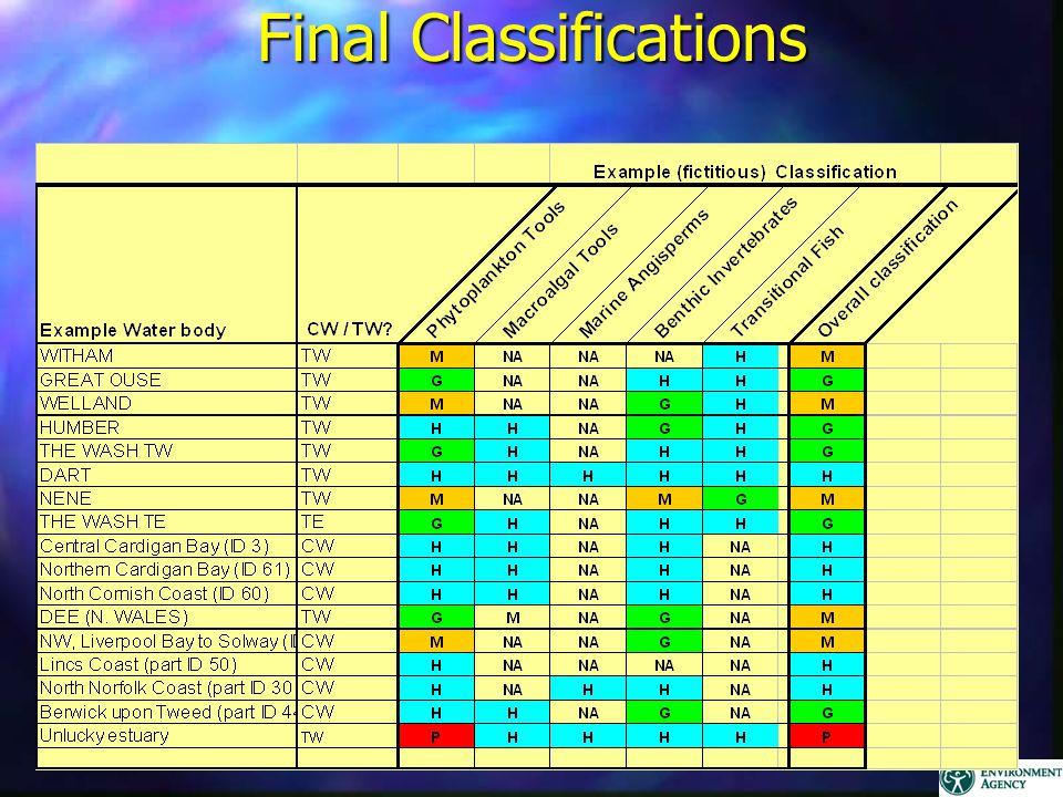 Final Classifications