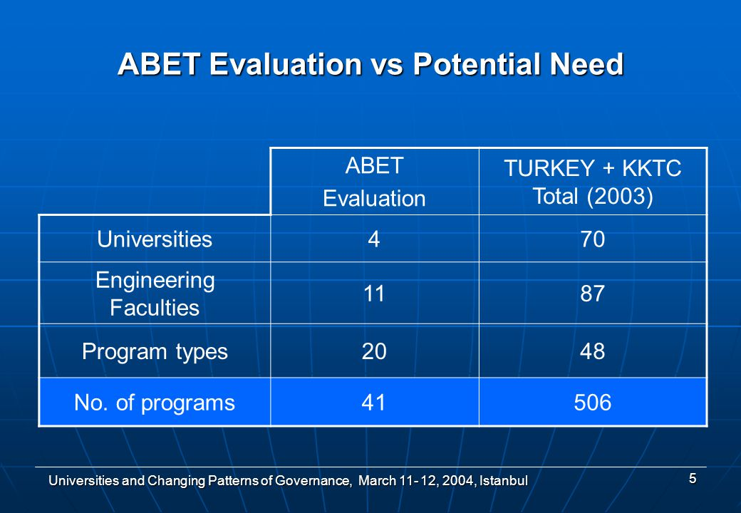 Universities and Changing Patterns of Governance, March , 2004, Istanbul 5 ABET Evaluation TURKEY + KKTC Total (2003) Universities470 Engineering Faculties 1187 Program types2048 No.
