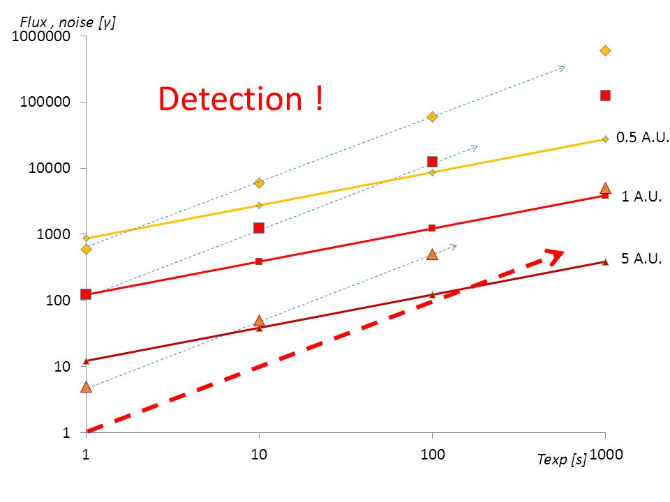 Texp [s] Flux, noise [γ] 5 A.U. 0.5 A.U. 1 A.U. Detection !