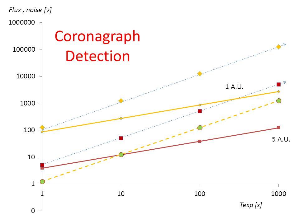 Texp [s] Flux, noise [γ] 5 A.U. 1 A.U. Coronagraph Detection