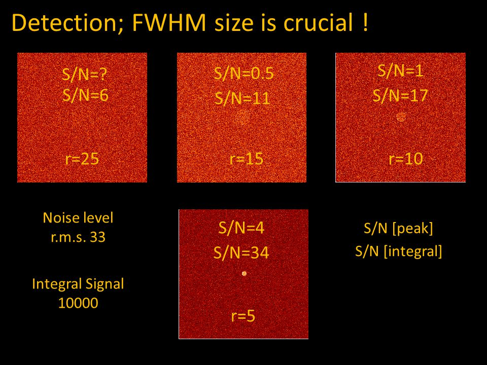 Detection; FWHM size is crucial ! r=25r=15r=10 r=5 Noise level r.m.s. 33 Integral Signal 10000 S/N=4 S/N=34 S/N=1 S/N=17 S/N=0.5 S/N=11 S/N=6 S/N=? S/