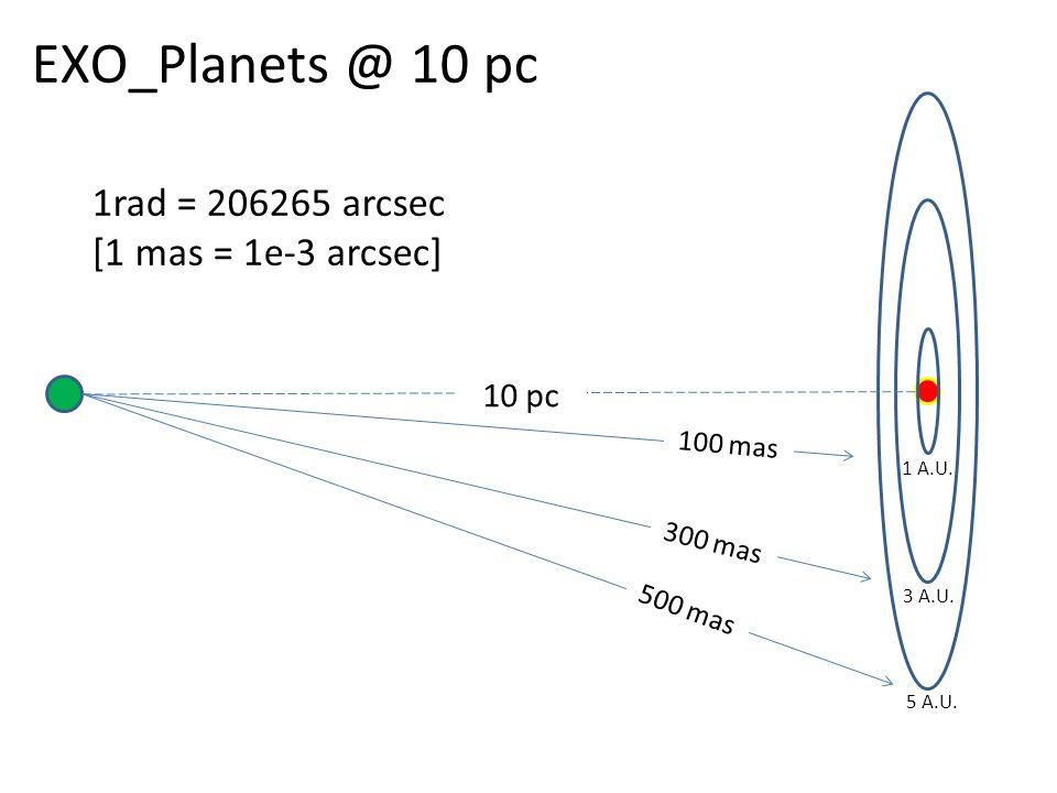 EXO_Planets @ 10 pc 5 A.U. 3 A.U. 1 A.U.