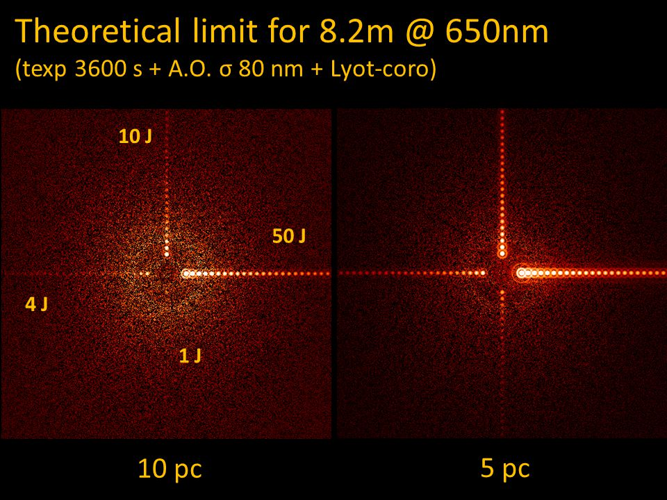Theoretical limit for 8.2m @ 650nm (texp 3600 s + A.O. σ 80 nm + Lyot-coro) 10 pc 5 pc 1 J 4 J 10 J 50 J