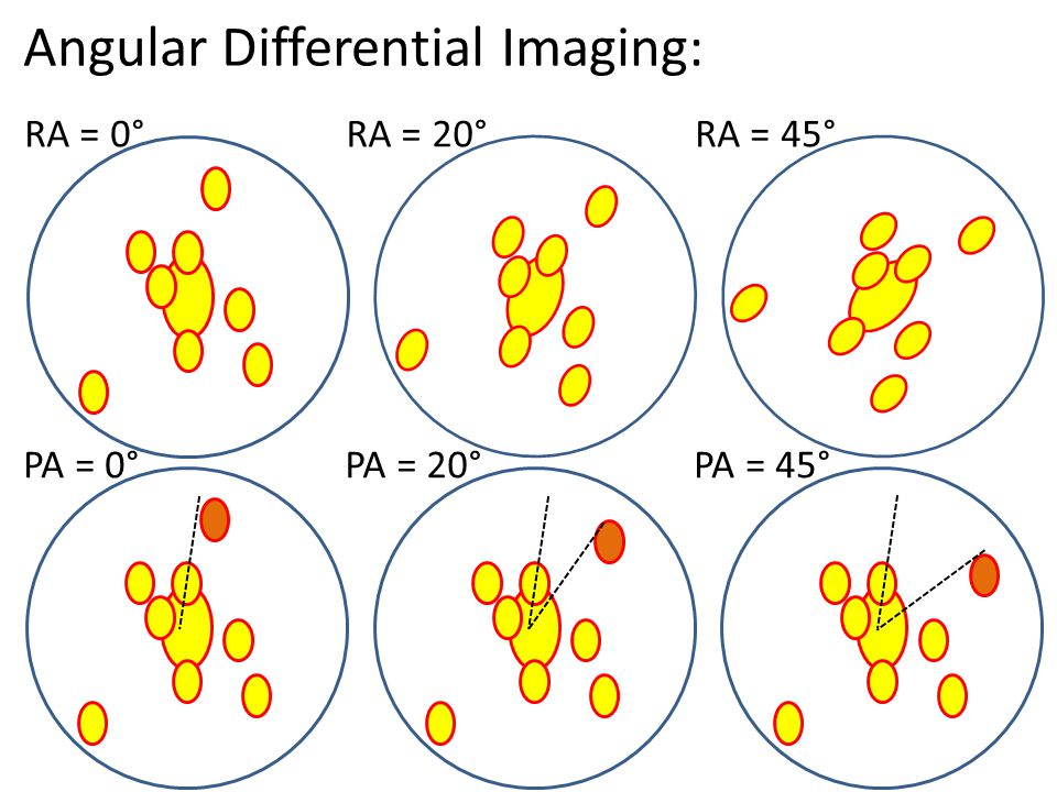 Angular Differential Imaging: RA = 0°RA = 20°RA = 45° PA = 0°PA = 20°PA = 45°