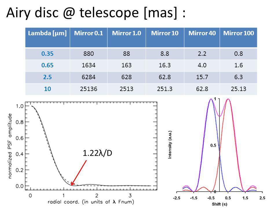 Airy disc @ telescope [mas] : 1.22λ/D Lambda [µm]Mirror 0.1Mirror 1.0Mirror 10Mirror 40Mirror 100 0.35880888.82.20.8 0.65163416316.34.01.6 2.5628462862.815.76.3 10251362513251.362.825.13