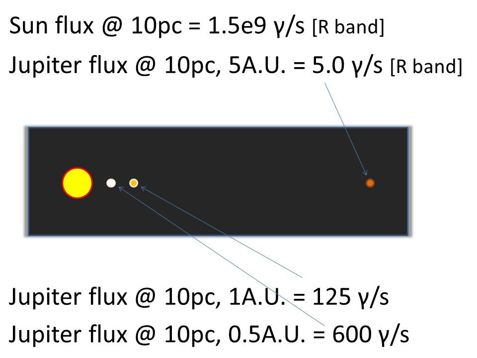 Sun flux @ 10pc = 1.5e9 γ/s [R band] Jupiter flux @ 10pc, 5A.U. = 5.0 γ/s [R band] Jupiter flux @ 10pc, 1A.U. = 125 γ/s Jupiter flux @ 10pc, 0.5A.U. =