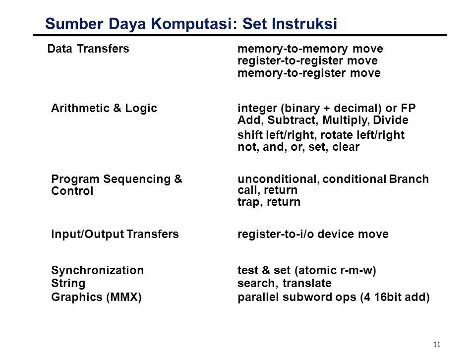 11 Sumber Daya Komputasi: Set Instruksi Data Transfersmemory-to-memory move register-to-register move memory-to-register move Arithmetic & Logicintege