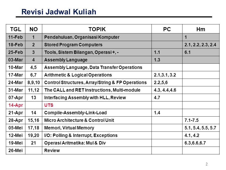 2 Revisi Jadwal Kuliah TGLNOTOPIKPCHm 11-Feb1Pendahuluan, Organisasi Komputer1 18-Feb2Stored Program Computers2.1, 2.2, 2.3, 2.4 25-Feb3 Tools, Sistem