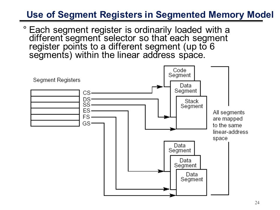 24 Use of Segment Registers in Segmented Memory Model °Each segment register is ordinarily loaded with a different segment selector so that each segme