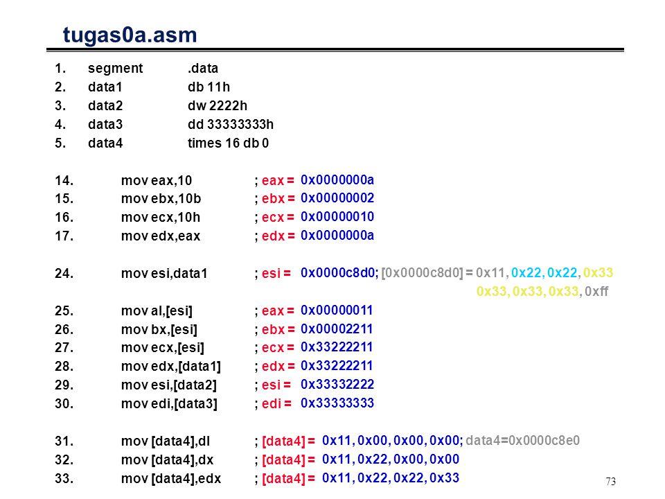 73 tugas0a.asm 1.segment.data 2.data1db 11h 3.data2dw 2222h 4.data3dd 33333333h 5.data4times 16 db 0 14. mov eax,10; eax = 15. mov ebx,10b; ebx = 16.