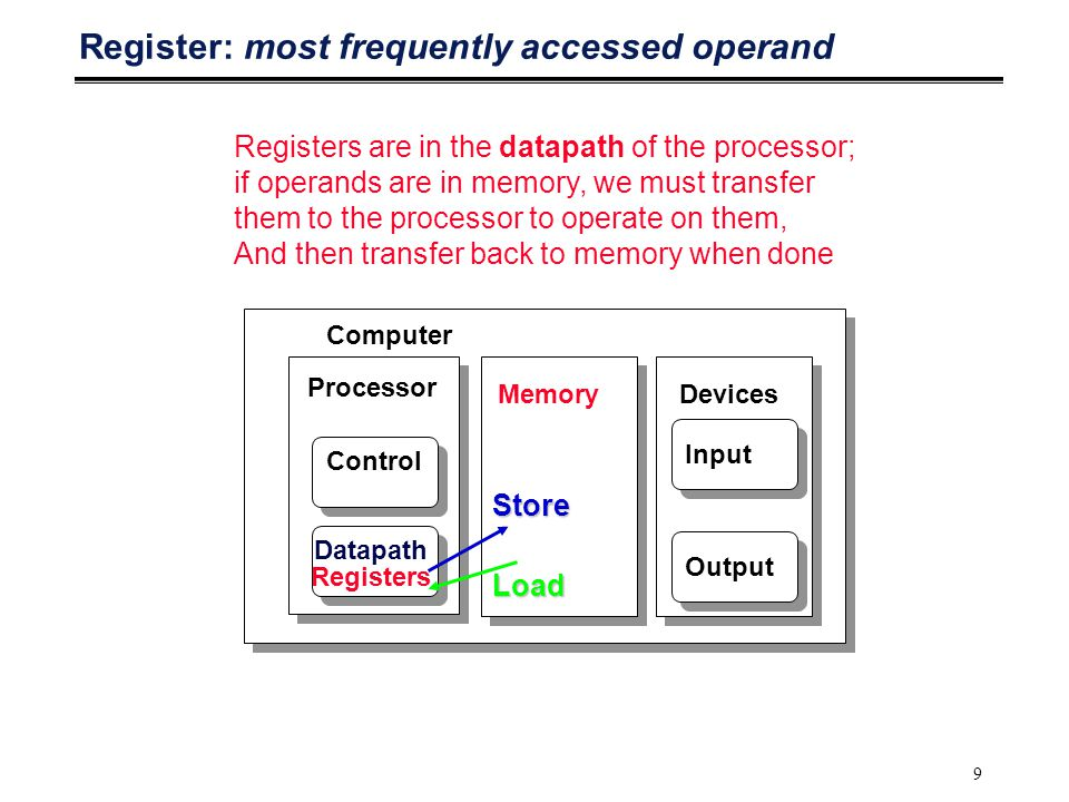 9 Register: most frequently accessed operand Processor Computer Control Datapath Registers MemoryDevices Input OutputLoad Store Registers are in the d