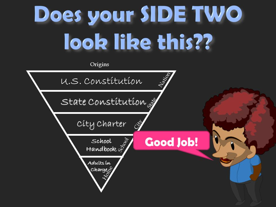 State City Origins Record it here! U.S. Constitution Home School Nation State Constitution City Charter School Handbook Adults in Charge HOME