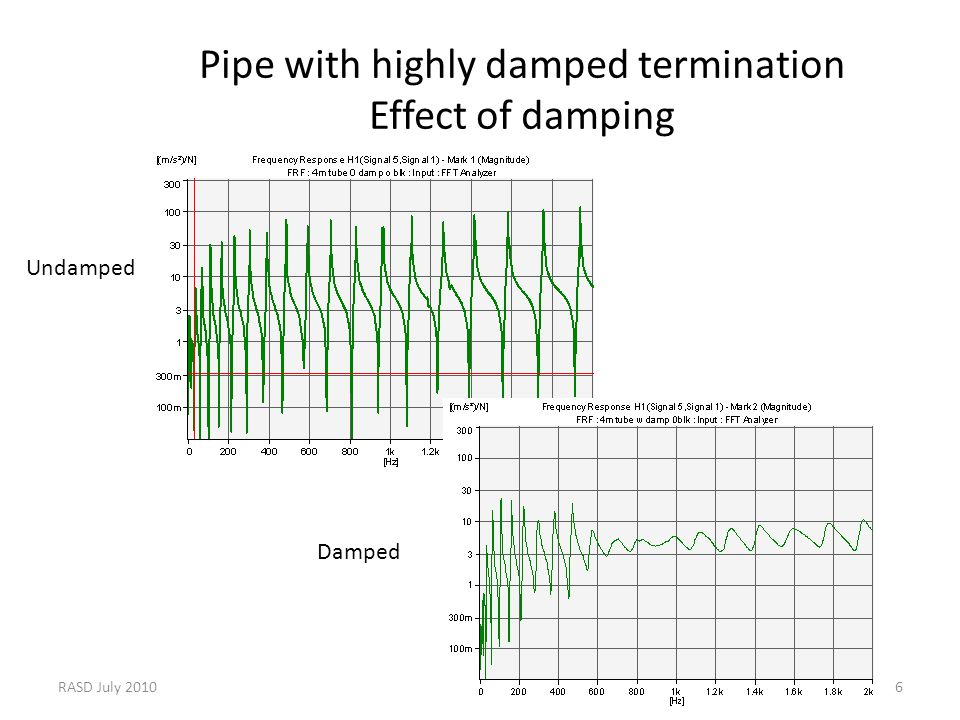 RASD July 20106 Pipe with highly damped termination Effect of damping Undamped Damped