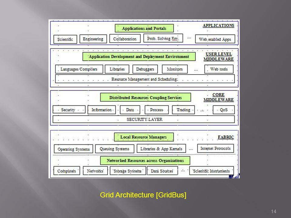 14 Grid Architecture [GridBus]