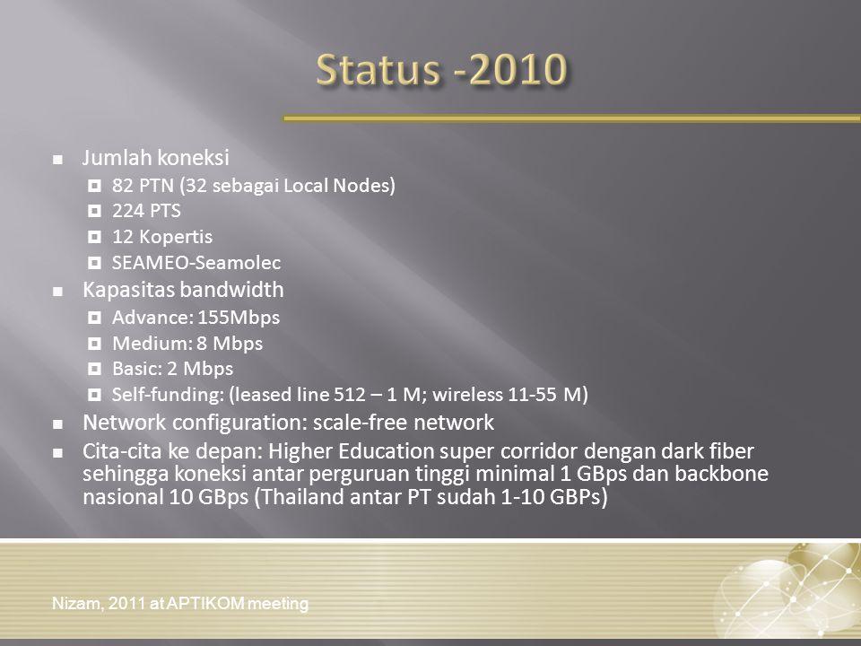 Jumlah koneksi  82 PTN (32 sebagai Local Nodes)  224 PTS  12 Kopertis  SEAMEO-Seamolec Kapasitas bandwidth  Advance: 155Mbps  Medium: 8 Mbps  B