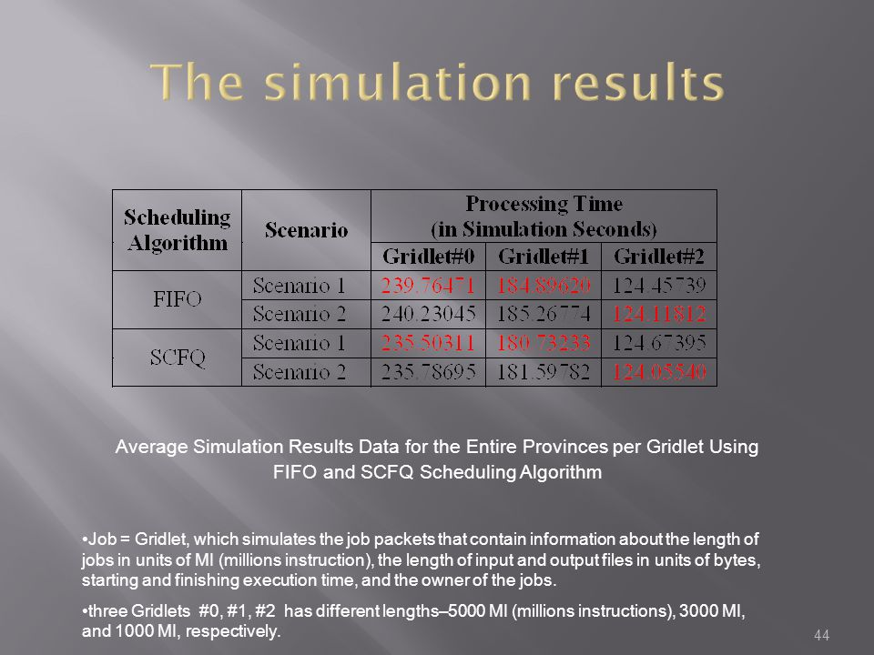 44 Average Simulation Results Data for the Entire Provinces per Gridlet Using FIFO and SCFQ Scheduling Algorithm Job = Gridlet, which simulates the job packets that contain information about the length of jobs in units of MI (millions instruction), the length of input and output files in units of bytes, starting and finishing execution time, and the owner of the jobs.