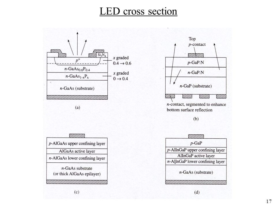 17 LED cross section