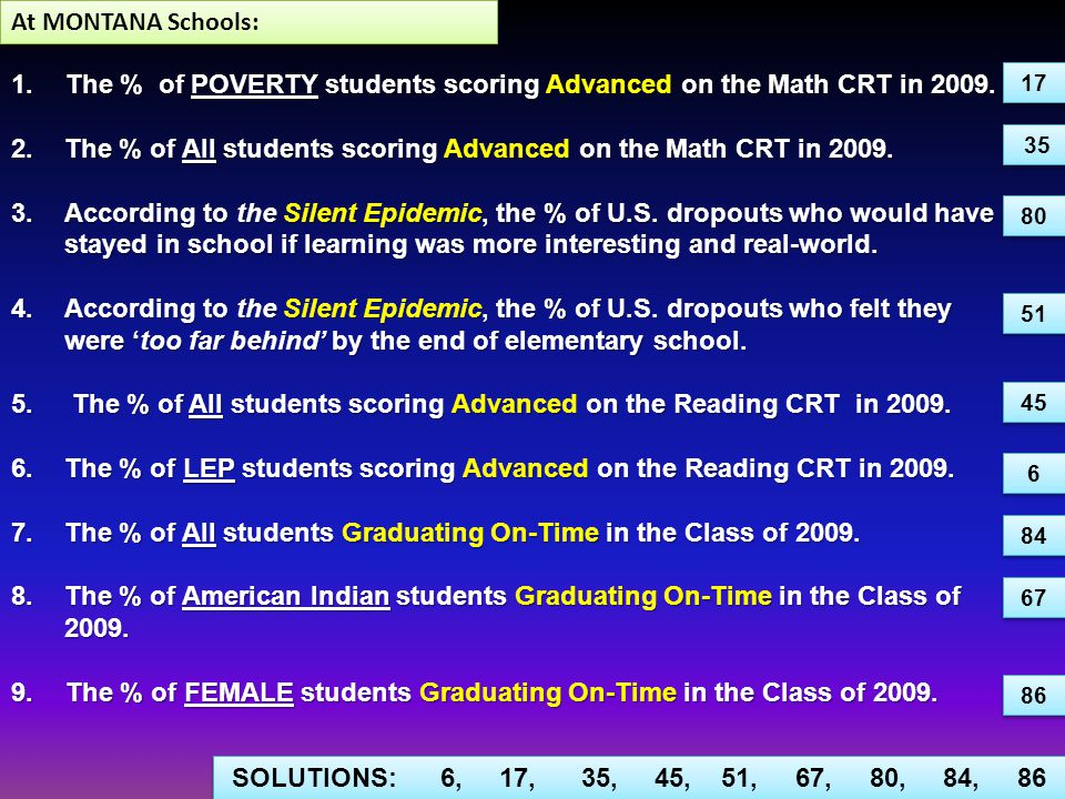 1.The % of POVERTY students scoring Advanced on the Math CRT in 2009.