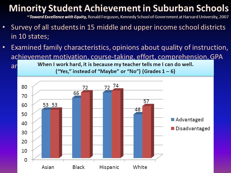 Minority Student Achievement in Suburban Schools ~Toward Excellence with Equity, Ronald Ferguson, Kennedy School of Government at Harvard University, 2007 Survey of all students in 15 middle and upper income school districts in 10 states; Examined family characteristics, opinions about quality of instruction, achievement motivation, course-taking, effort, comprehension, GPA and other factors; When I work hard, it is because my teacher tells me I can do well.