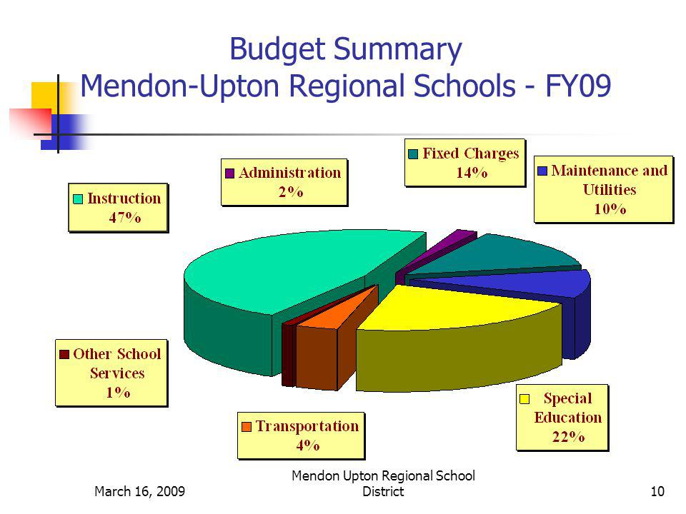 March 16, 2009 Mendon Upton Regional School District11 Special Education Budget Personnel & Non-Personnel Expenses FY07 FY08 FY09 Salaries $2,805,765 $3,298,638 $3,467,687 Out of District Tuitions $787,353 $790,450 $1,250,000 Non-Salary Expenses $1,221,955 $1,117,256 $1,322,327 ( i.e.