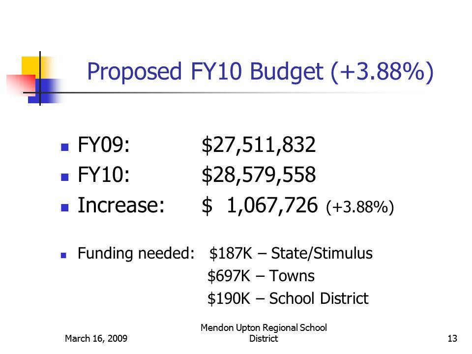 March 16, 2009 Mendon Upton Regional School District14March 16, 2009 Mendon Upton Regional School District14 Funding Sources - State Aid Chapter 70$12,546,934 0 Transportation$820,972$708,200- 112,772 Total State Aid$13,367,906$13,255,134- 112,772 FY09 BudgetFY10 Budget Change NOTES: The Governor's House Bill 1 level funds Chapter 70 for school districts statewide.