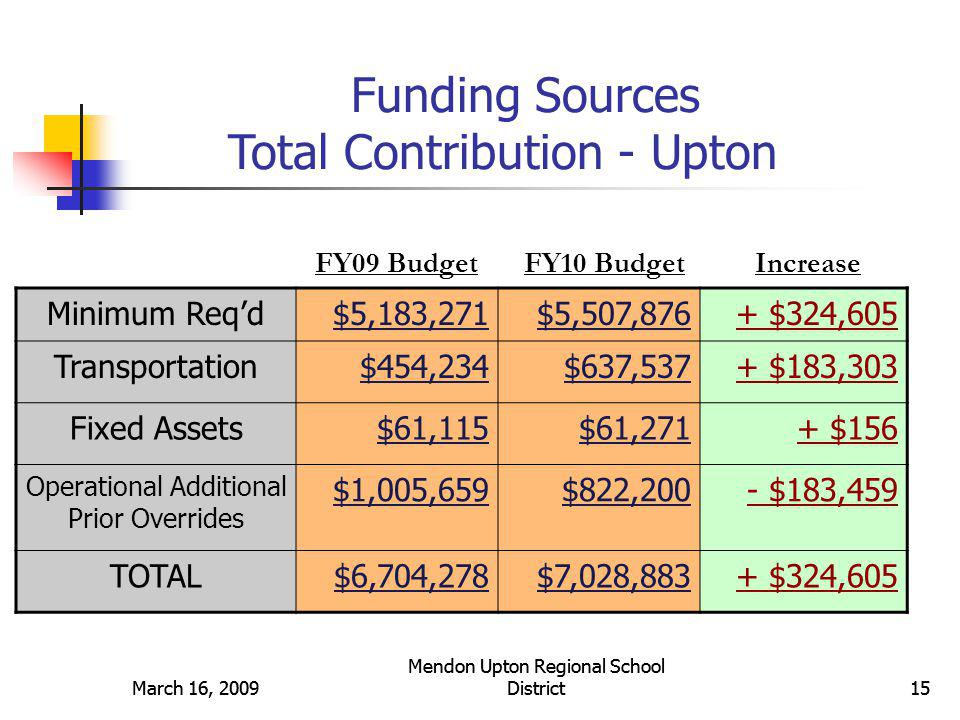 March 16, 2009 Mendon Upton Regional School District16March 16, 2009 Mendon Upton Regional School District16 Funding Sources Total Contribution - Mendon Minimum Req'd$4,266,161$4,639,144+ $372,983 Transportation$372,999$520,568+ $147,569 Fixed Assets$50,185$50,029- $156 Operational Additional Prior Overrides $825,808$671,351- $154,457 TOTAL$5,515,154$5,881,093+ $365,939 FY09 BudgetFY10 BudgetIncrease