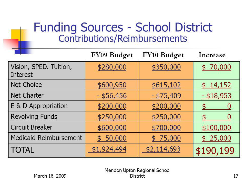 March 16, 2009 Mendon Upton Regional School District18March 16, 2009 Mendon Upton Regional School District18 Percentage of Total Budget From All Sources - FY10