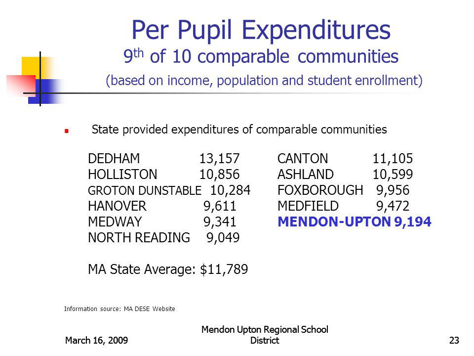 March 16, 2009 Mendon Upton Regional School District24March 16, 2009 Mendon Upton Regional School District24 Mendon-Upton Spends Less than Most Districts (FY07 MURSD ranked 306 of 331 Districts) <8% of school districts spend less >92% of school districts spend more Mendon-Upton $9194 per student per year Mendon-Upton $9194 per student per year