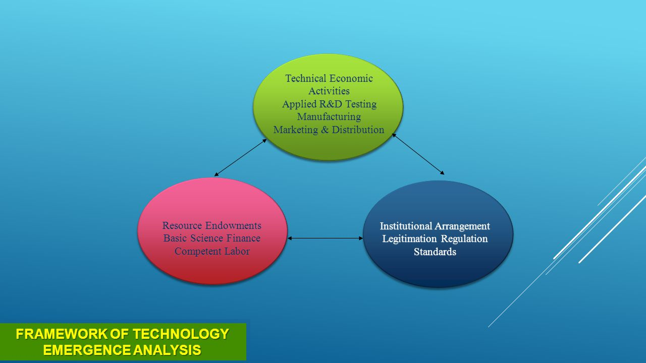 FRAMEWORK OF TECHNOLOGY EMERGENCE ANALYSIS Technical Economic Activities Applied R&D Testing Manufacturing Marketing & Distribution Resource Endowment