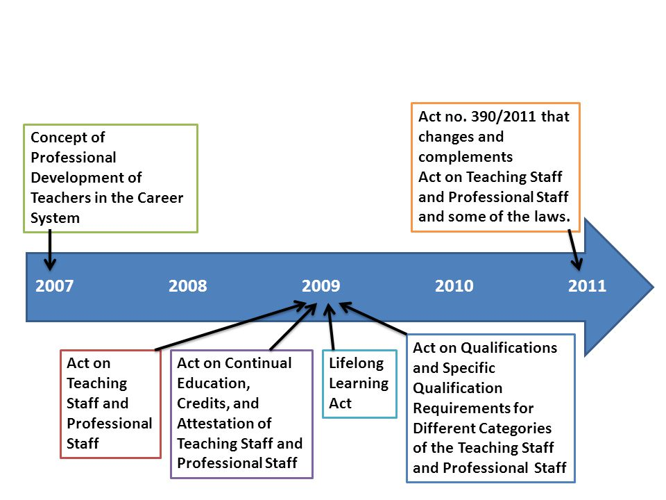 Centre of Lifelong Learning FE CU Continual Education of Teachers 2011 Statistics 2011 (completed)2012 (registered) Function-innovational1715 Credit education66 Time to register during the year 1 st attestation16 126 2 nd attestation21