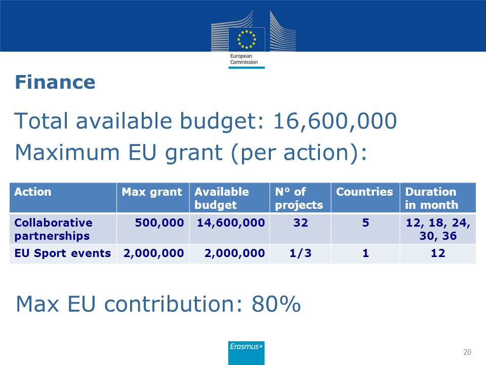 Finance Total available budget: 16,600,000 Maximum EU grant (per action): 20 ActionMax grantAvailable budget N° of projects CountriesDuration in month