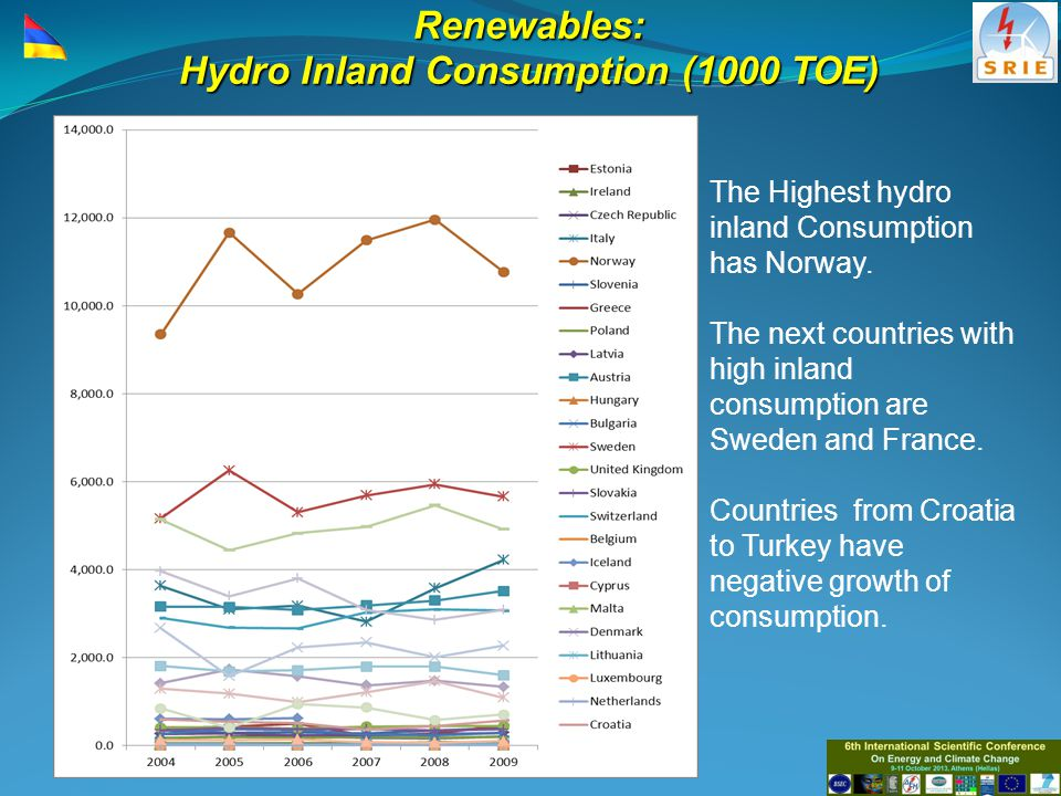 Renewables: Wind Inland Consumption (1000 TOE) Consumption in Germany until 2007 growth very fast and depending on the climatic terms stay at the same level.