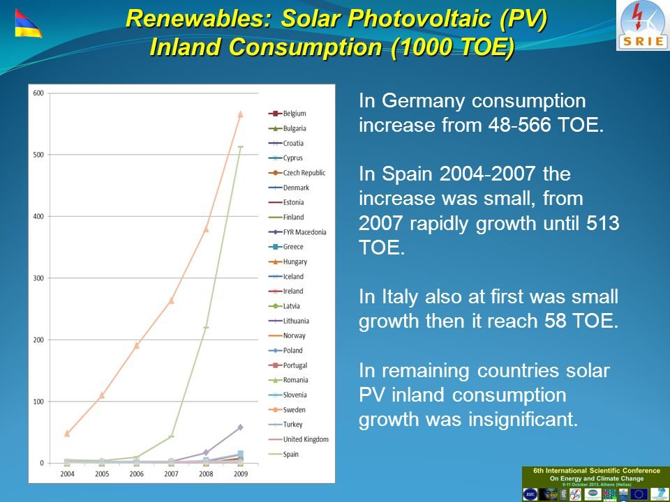 Renewables: Solar Photovoltaic (PV) Inland Consumption (1000 TOE) In Germany consumption increase from 48-566 TOE.