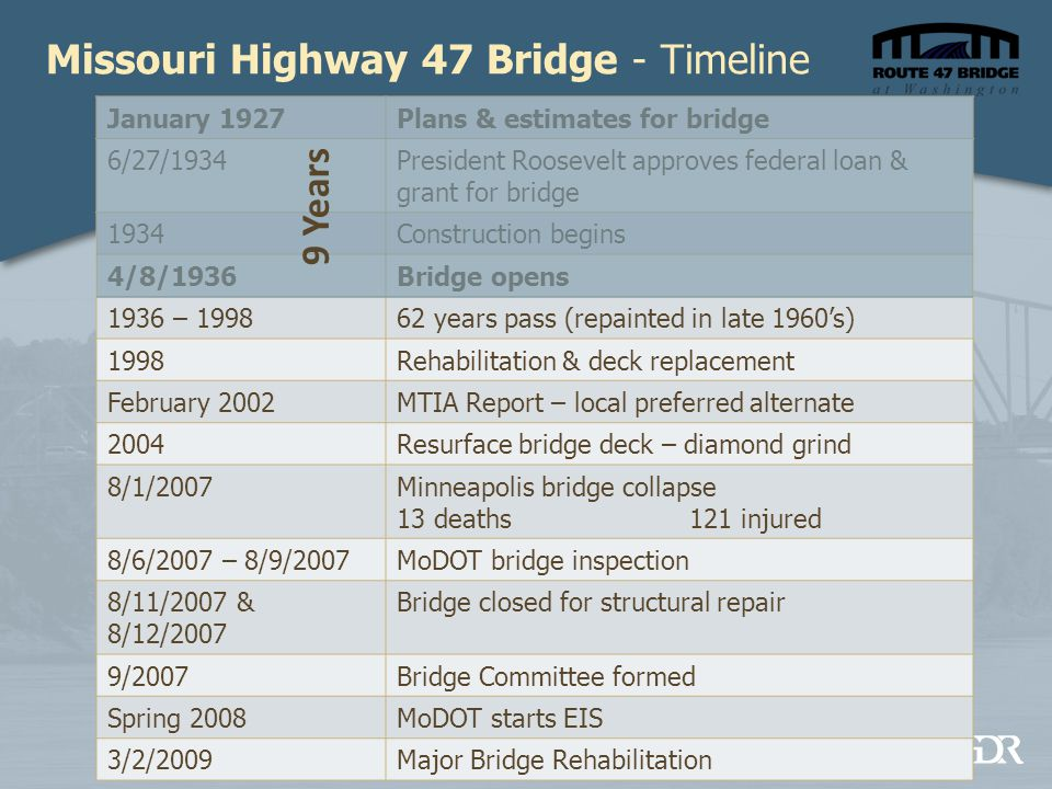 Missouri Highway 47 Bridge - Timeline January 1927Plans & estimates for bridge 6/27/1934President Roosevelt approves federal loan & grant for bridge 1934Construction begins 4/8/1936Bridge opens 1936 – 199862 years pass (repainted in late 1960's) 1998Rehabilitation & deck replacement February 2002MTIA Report – local preferred alternate 2004Resurface bridge deck – diamond grind 8/1/2007Minneapolis bridge collapse 13 deaths 121 injured 8/6/2007 – 8/9/2007MoDOT bridge inspection 8/11/2007 & 8/12/2007 Bridge closed for structural repair 9/2007Bridge Committee formed Spring 2008MoDOT starts EIS 3/2/2009Major Bridge Rehabilitation 9 Years