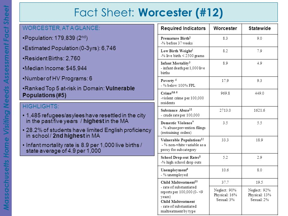 Fact Sheet: Worcester (#12) Massachusetts Home Visiting Needs Assessment Fact Sheet HIGHLIGHTS: 1,485 refugees/asylees have resettled in the city in the past five years / highest in the MA 28.2% of students have limited English proficiency in school / 2nd highest in MA Infant mortality rate is 8.9 per 1,000 live births / state average of 4.9 per 1,000 WORCESTER, AT A GLANCE: Population: 179,839 (2 nd ) Estimated Population (0-3yrs): 6,746 Resident Births: 2,760 Median Income: $45,944 Number of HV Programs: 6 Ranked Top 5 at-risk in Domain: Vulnerable Populations (#5) Required IndicatorsWorcesterStatewide Premature Birth 1 -% before 37 weeks 8.39.0 Low Birth Weight 2 -% live birth < 2500 grams 8.27.9 Infant Mortality 3 - infant death per 1,000 live births 8.94.9 Poverty 4 - % below 100% FPL 17.99.3 Crime 5& 6 -violent crime per 100,000 residents 969.8449.0 Substance Abuse 11 - crude rate per 100,000 2713.01621.6 Domestic Violence 7 - % abuse prevention filings (restraining orders) 3.55.5 Vulnerable Populations 12 - % non-white variable as a proxy for subcategory 33.318.9 School Drop-out Rates 8 -% high school drop outs 5.22.9 Unemployment 9 - % unemployed 10.68.0 Child Maltreatment 10 - rate of substantiated reports per 100,000 (0- <9 years) Child Maltreatment - rate of substantiated maltreatment by type 37.719.5 Neglect: 90% Physical: 16% Sexual: 3% Neglect: 92% Physical: 13% Sexual: 2%