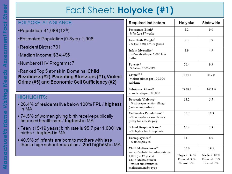 Fact Sheet: Holyoke (#1) Massachusetts Home Visiting Needs Assessment Fact Sheet HIGHLIGHTS: 26.4% of residents live below 100% FPL / highest in MA 74.5% of women giving birth receive publically financed health care / highest in MA Teen (15-19 years) birth rate is 95.7 per 1,000 live births / highest in MA 40.9% of infants are born to mothers with less than a high school education / 2nd highest in MA HOLYOKE- AT A GLANCE: Population: 41,089 (12 th ) Estimated Population (0-3yrs): 1,908 Resident Births: 701 Median Income: $34,496 Number of HV Programs: 7 Ranked Top 5 at-risk in Domains: Child Readiness (#2), Parenting Stressors (#1), Violent Crime (#5) and Economic Self Sufficiency (#2) Required IndicatorsHolyokeStatewide Premature Birth 1 -% before 37 weeks 8.29.0 Low Birth Weight 2 - % live birth <2500 grams 9.37.9 Infant Mortality 3 - infant deaths per 1,000 live births 8.94.9 Poverty 4 -% below 100% FPL 26.49.3 Crime 5& 6 -violent crimes per 100,000 residents 1135.4449.0 Substance Abuse 11 - crude rate per 100,000 2949.71621.6 Domestic Violence 7 - % abuse prevention filings (restraining orders) 13.25.5 Vulnerable Populations 12 - % non-white variable as a proxy for subcategory 50.718.9 School Drop-out Rates 8 - % high school drop outs 10.42.9 Unemployment 9 - % unemployed 11.78.0 Child Maltreatment 10 -rate of substantiated reports per 1,000 (0- <9 years) Child Maltreatment - rate of substantiated maltreatment by type 56.619.5 Neglect: 94 % Physical: 9 % Sexual: 2% Neglect: 92% Physical: 13% Sexual: 2%