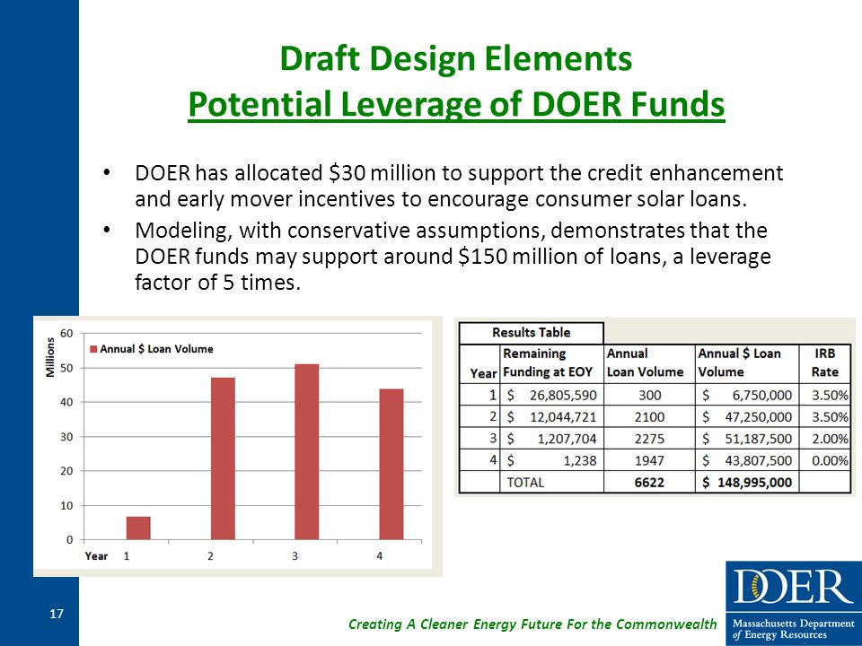 Creating A Cleaner Energy Future For the Commonwealth Draft Design Elements Potential Leverage of DOER Funds DOER has allocated $30 million to support the credit enhancement and early mover incentives to encourage consumer solar loans.
