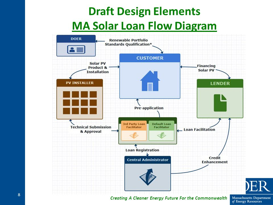 Creating A Cleaner Energy Future For the Commonwealth Draft Design Elements MA Solar Loan Flow Diagram 8