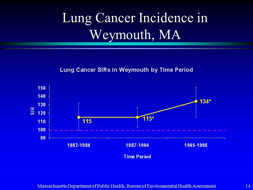 Massachusetts Department of Public Health, Bureau of Environmental Health Assessment 14 Lung Cancer Incidence in Weymouth, MA
