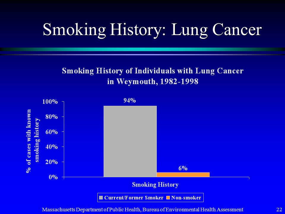 Massachusetts Department of Public Health, Bureau of Environmental Health Assessment 22 Smoking History: Lung Cancer