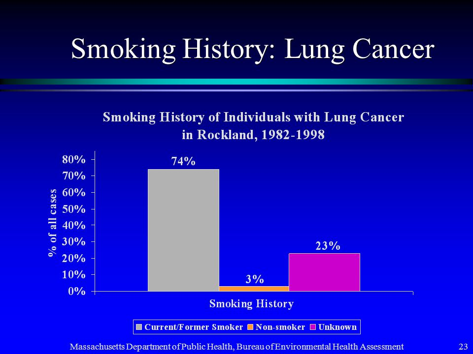 Massachusetts Department of Public Health, Bureau of Environmental Health Assessment 23 Smoking History: Lung Cancer