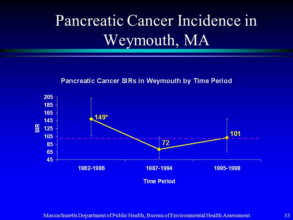 Massachusetts Department of Public Health, Bureau of Environmental Health Assessment 33 Pancreatic Cancer Incidence in Weymouth, MA