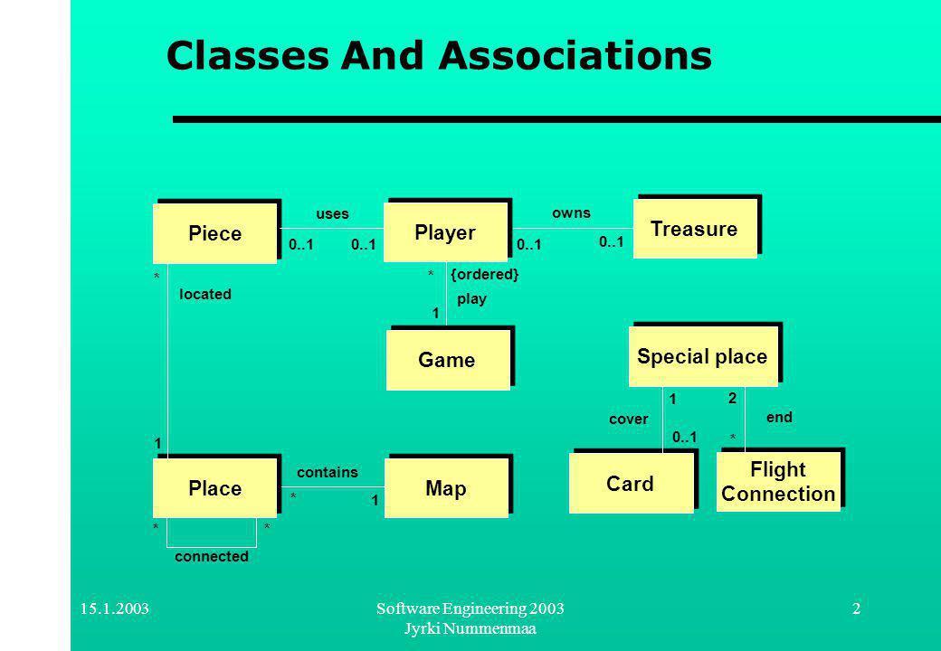 15.1.2003Software Engineering 2003 Jyrki Nummenmaa 3 Game ER Diagram Connected Treasure Bandit Player Place Special Place Jewel Card Is a CoversIs aLocatedOwnsFlightWalk M N M N M N N Piece Has