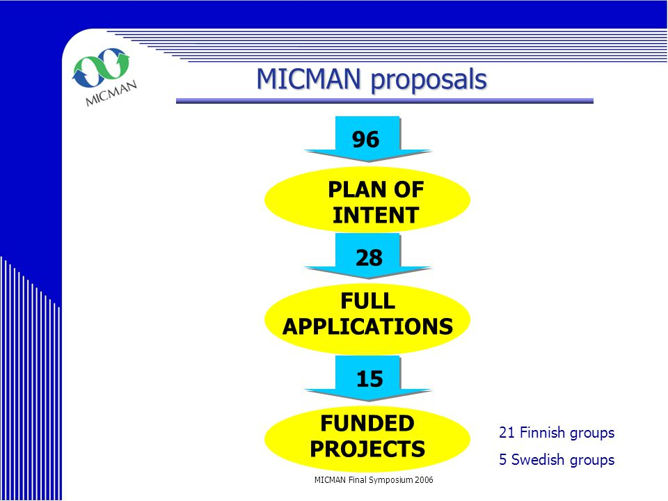 MICMAN Final Symposium 2006 MICMAN proposals PLAN OF INTENT FULL APPLICATIONS FUNDED PROJECTS 96 28 15 21 Finnish groups 5 Swedish groups
