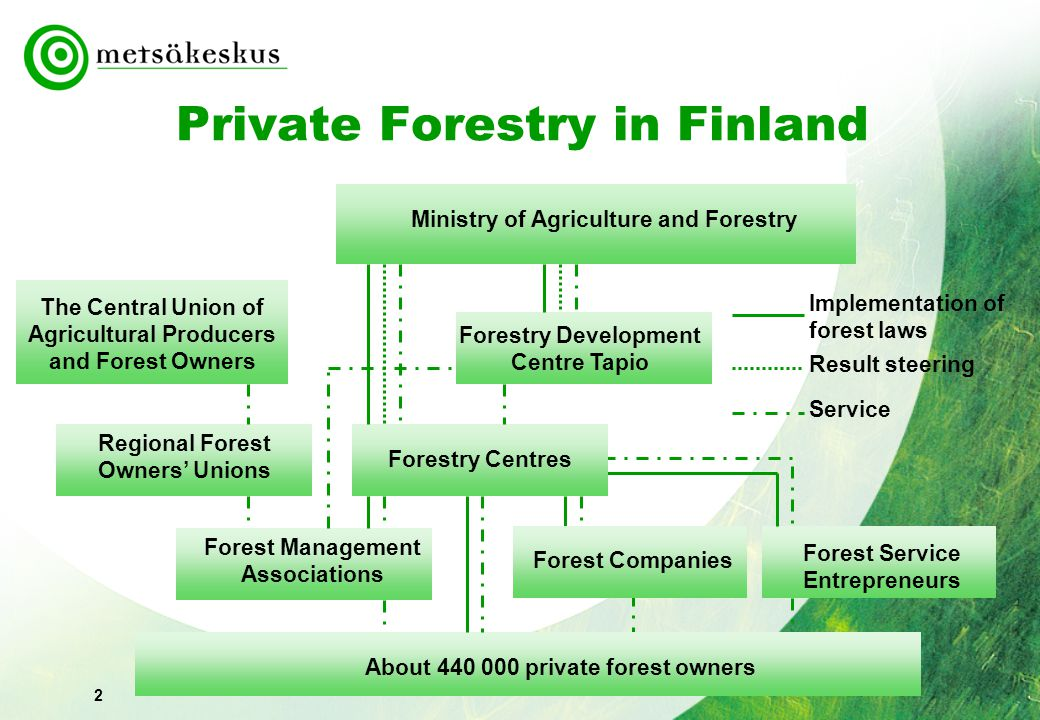 2 Private Forestry in Finland Ministry of Agriculture and Forestry Forestry Development Centre Tapio Forestry Centres The Central Union of Agricultural Producers and Forest Owners Regional Forest Owners' Unions Forest Management Associations About private forest owners Implementation of forest laws Result steering Service Forest Companies Forest Service Entrepreneurs