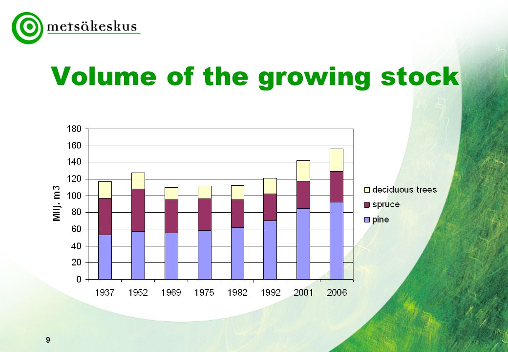 10 Annual increment of the growing stock