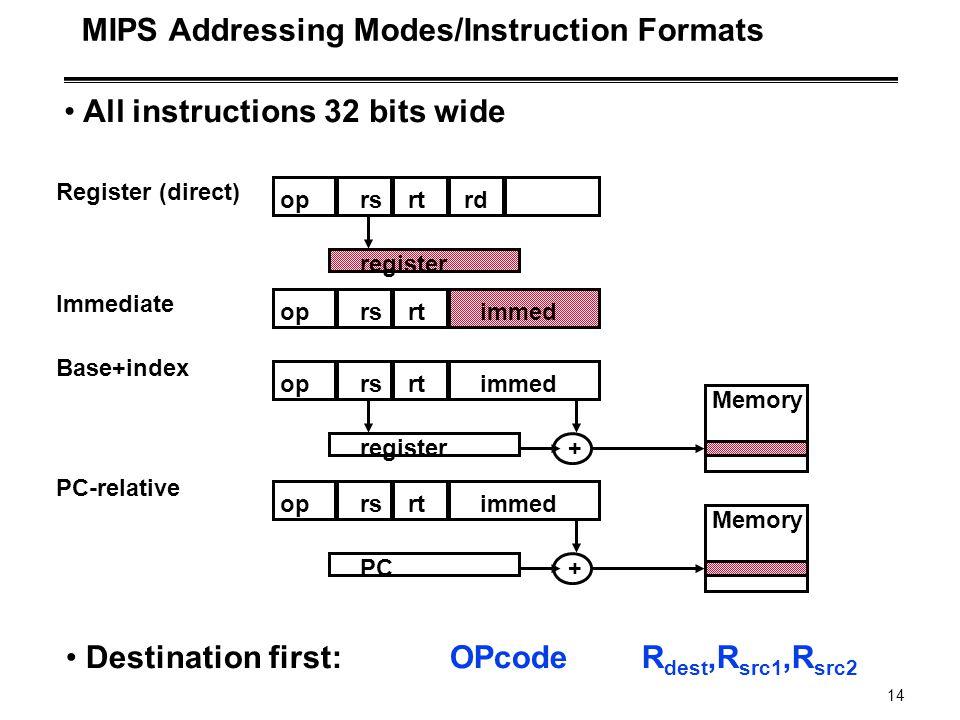 14 MIPS Addressing Modes/Instruction Formats oprsrtrd immed register Register (direct) oprsrt register Base+index + Memory immedoprsrt Immediate immed