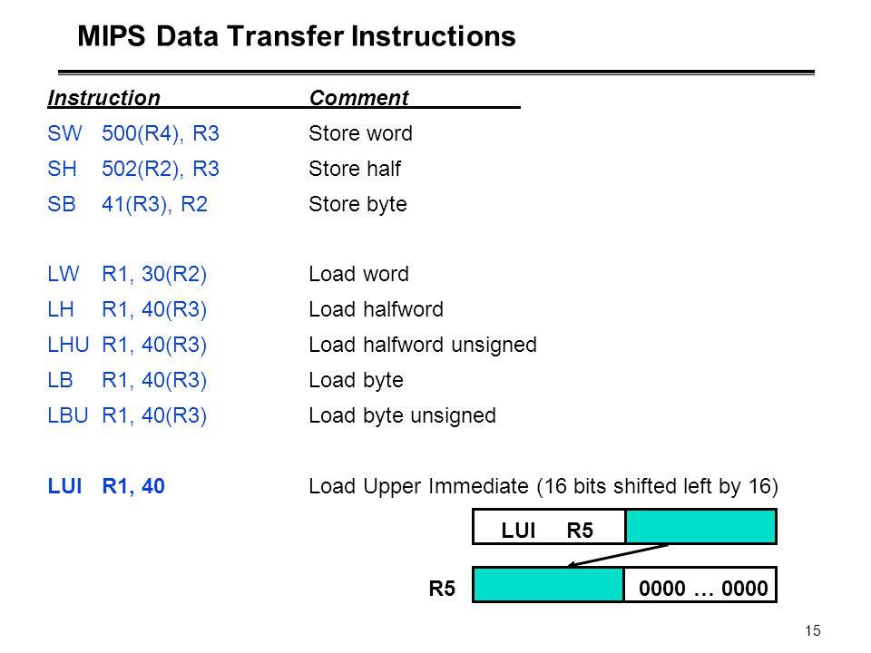 15 MIPS Data Transfer Instructions InstructionComment SW500(R4), R3Store word SH502(R2), R3Store half SB41(R3), R2Store byte LWR1, 30(R2)Load word LHR