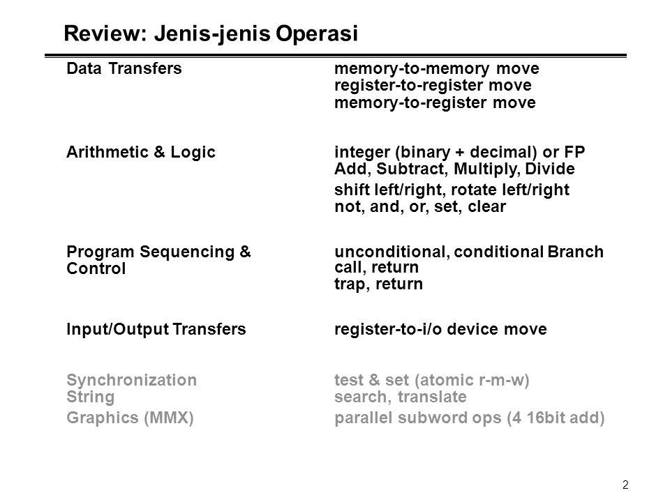 2 Review: Jenis-jenis Operasi Data Transfersmemory-to-memory move register-to-register move memory-to-register move Arithmetic & Logicinteger (binary