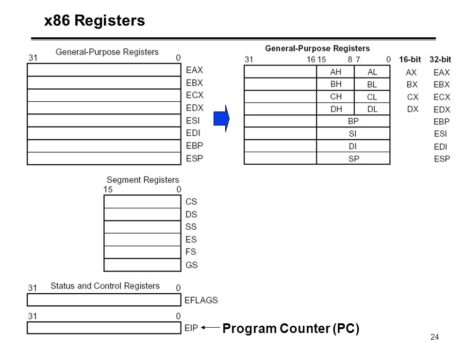 24 x86 Registers Program Counter (PC)
